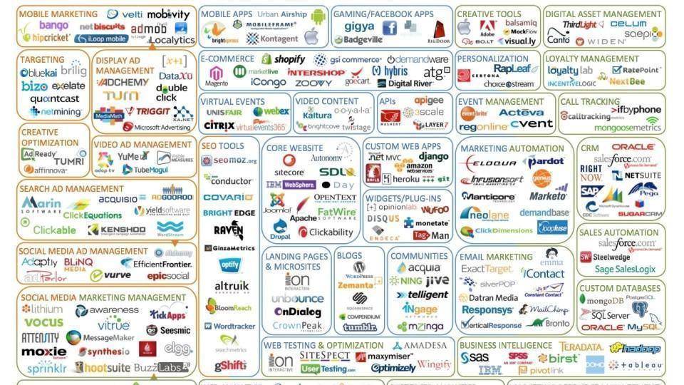 """100 empresas """"adtech"""" em 2011."""