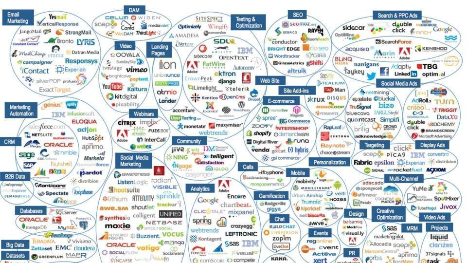 """350 empresas """"adtech"""" em 2012."""