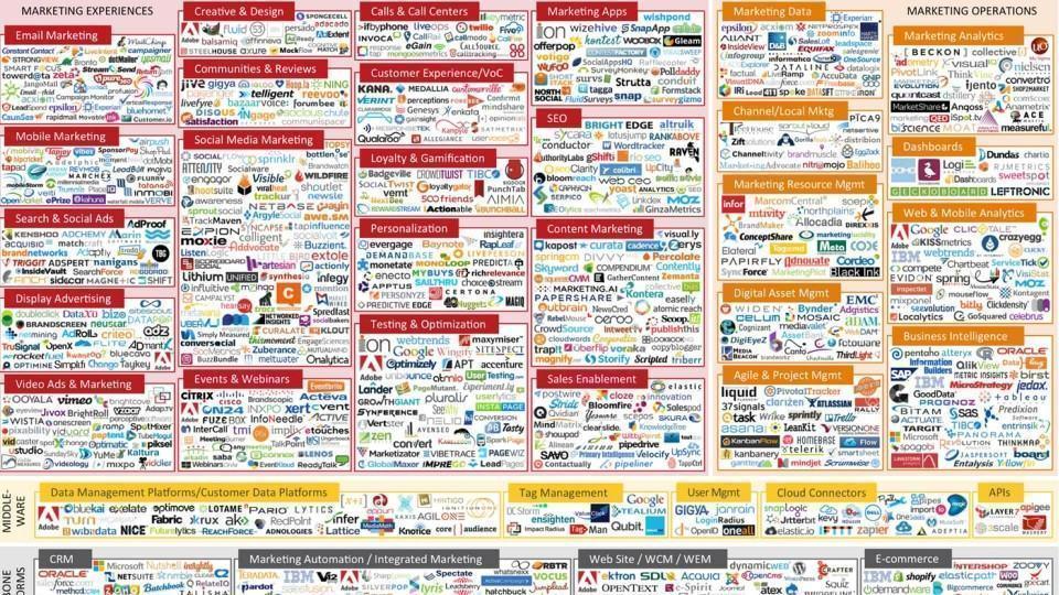 """946 empresas """"adtech"""" em 2014."""