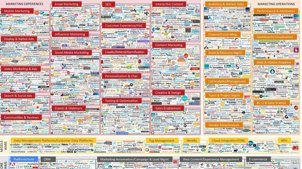 """1876 empresas """"adtech"""" em 2015."""