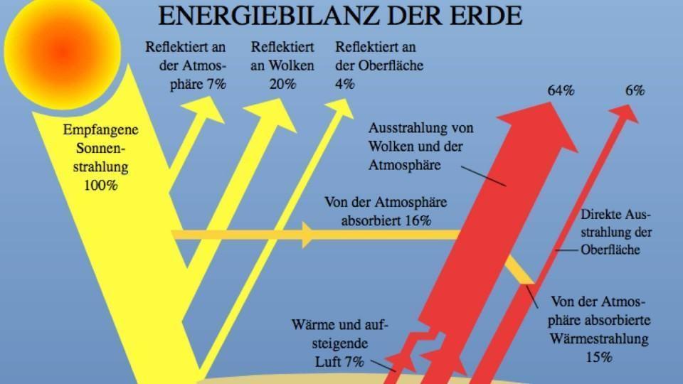 Diagrama alemão mostrando a reserva de energia da Terra.