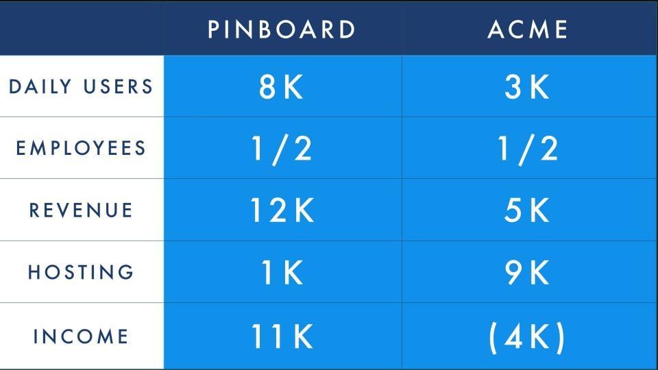 Tabela comparativa.