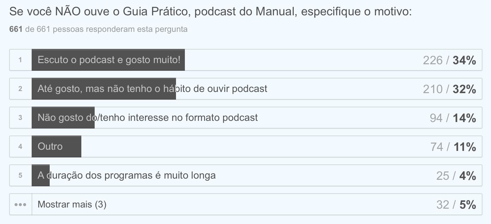 Pergunta sobre o que desmotiva o leitor a ouvir o nosso podcast.