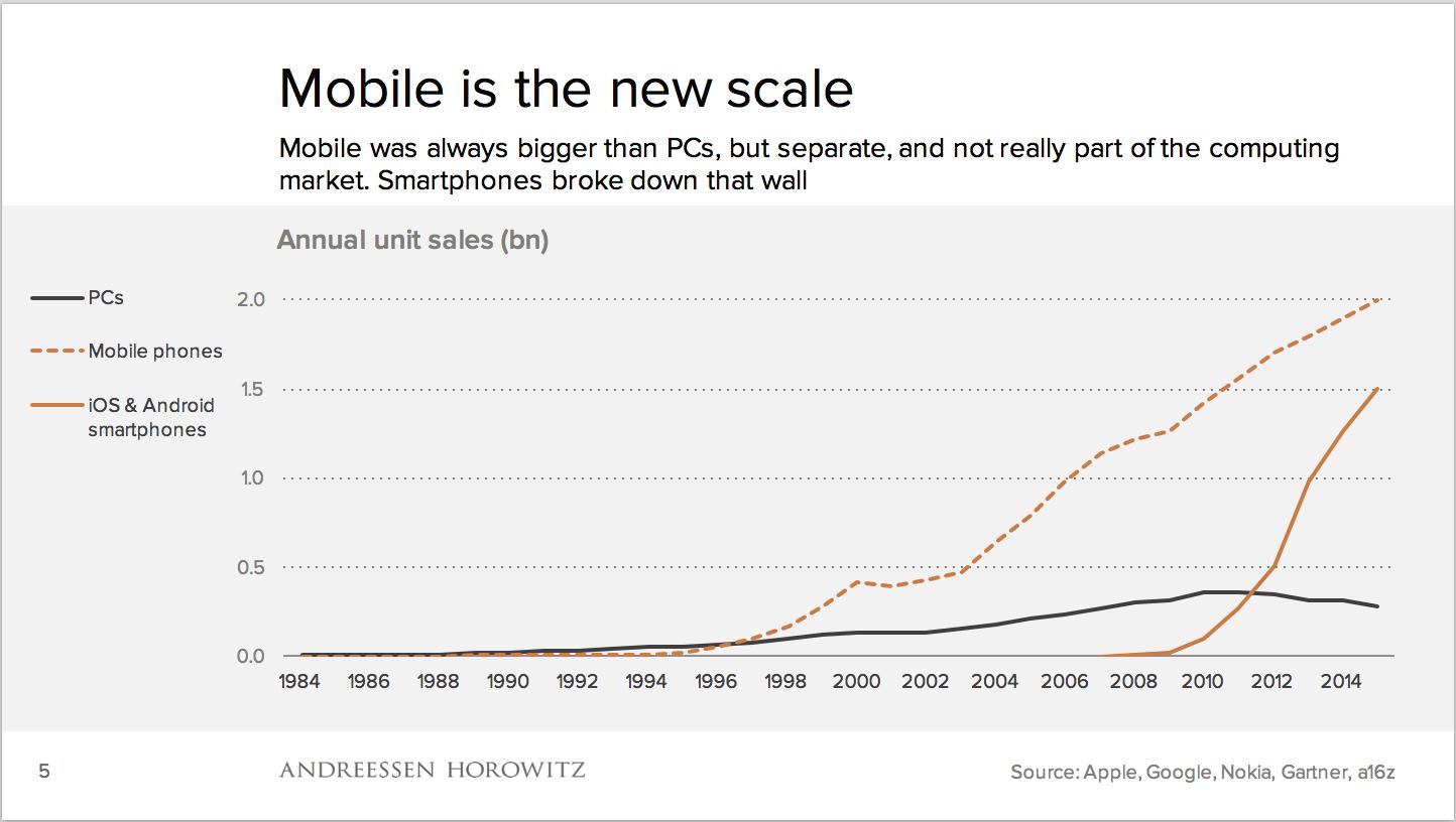 Gráfico com o crescimento em vendas de PCs, celulares e smartphones.