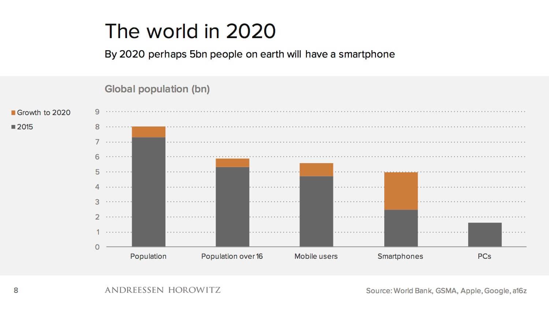 Gráfico com algumas previsões de métricas para 2020.