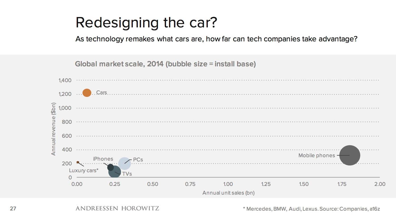 Gráfico cruzado de faturamento e vendas anuais de alguns produtos, incluindo carros.