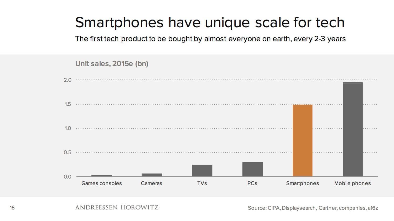 Gráfico sobre vendas de produtos de tecnologia em 2015.