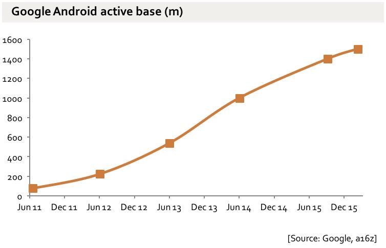 Gráfico com a base de usuários do Android do Google até dezembro de 2015.