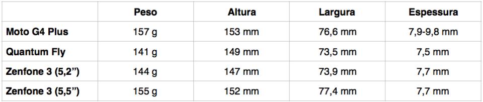 Tabela de pesos e dimensões dos smartphones do comparativo.