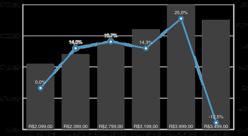 Variação de preço do iPhone brasileiro.