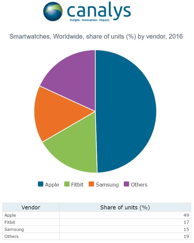 Market share de smartwatches em 2016.