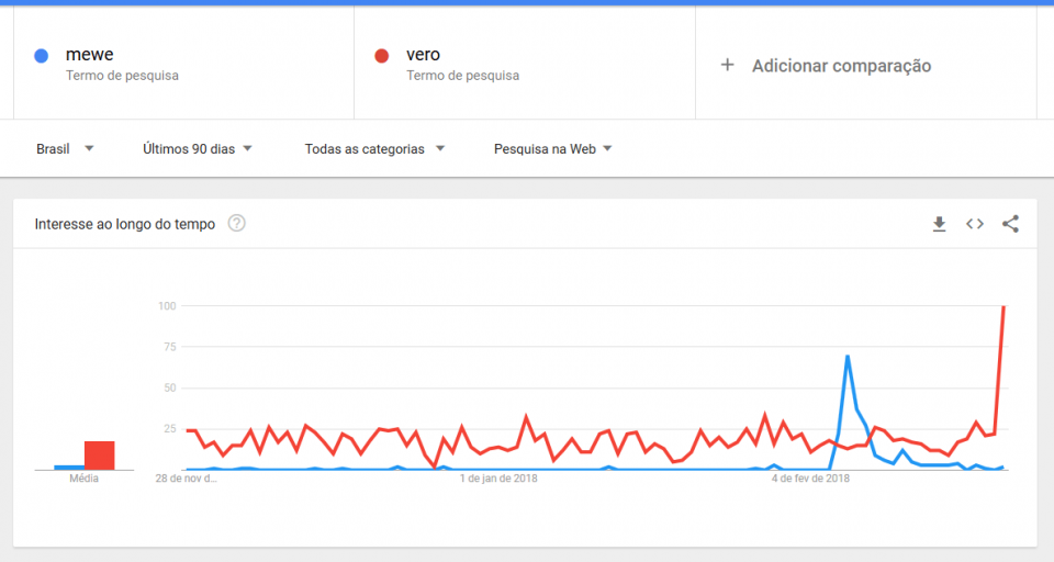 Gráfico de pesquisa do Google Trends.