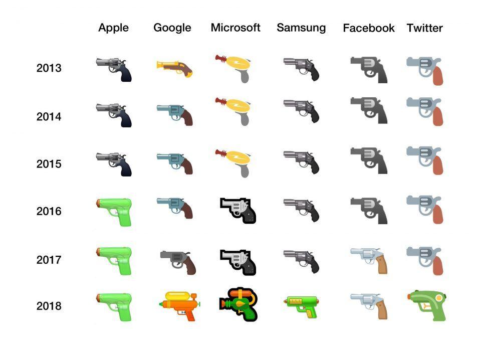 Evolução do emoji de arma nas principais plataformas.