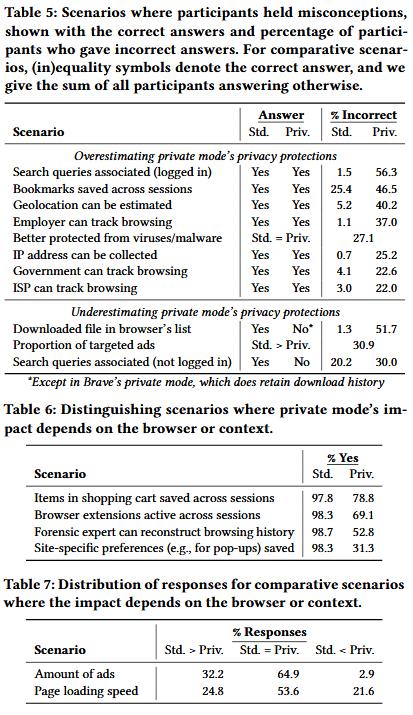 Cenários com respostas do estudo sobre modo privado de navegadores.