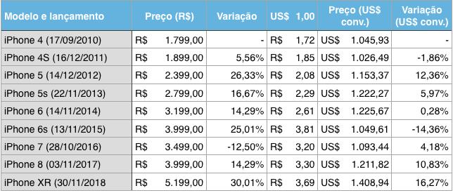 Tabela com vários detalhes do preço do iPhone no Brasil e em dólar.