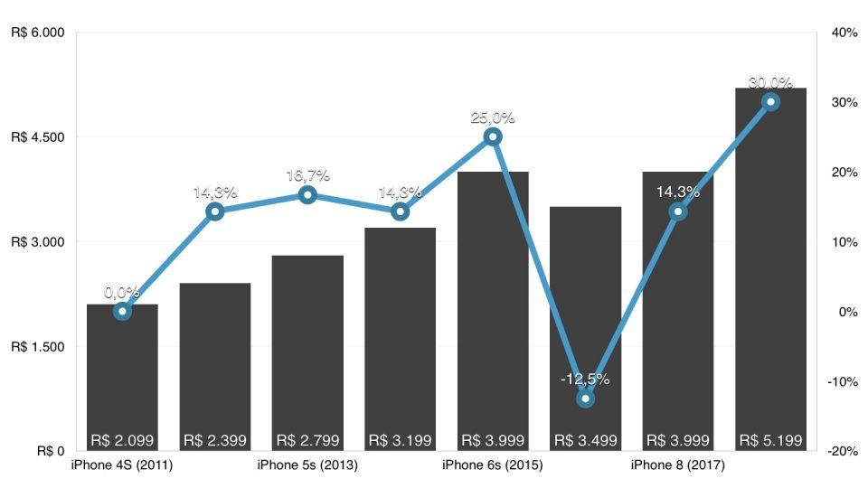 Gráfico mostrando evolução de preços do iPhone no Brasil, 2010 a 2018.