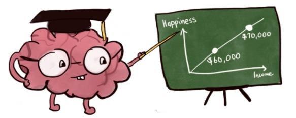 Cérebro apontando um quadro com gráfico de renda vs. felicidade.