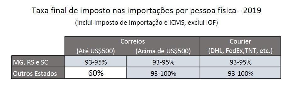 Tabela final de imposto nas importações pessoa física.