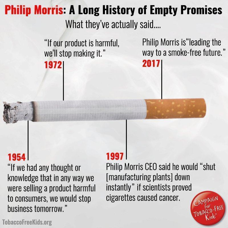 Infográfico mostrando uma linha do tempo de promessas antitabaco da Philip Morris.