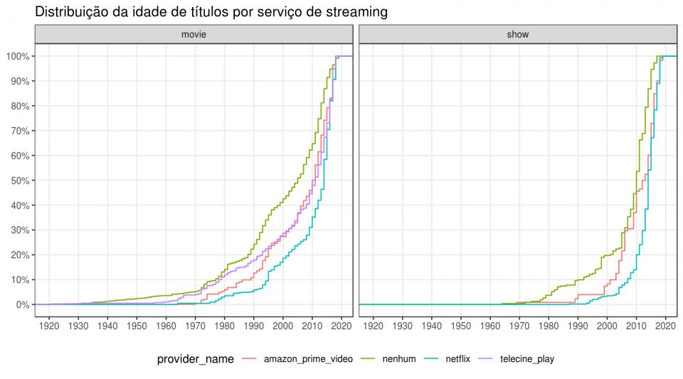 Gráfico mostrando a distribuição dos títulos nas plataformas de streaming disponíveis no Brasil pelo ano de lançamento.