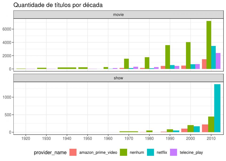 Outro gráfico mostrando a distribuição dos títulos nas plataformas de streaming disponíveis no Brasil pelo ano de lançamento.