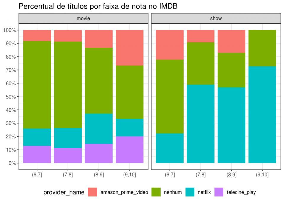 Gráfico mostrando a distribuição de filmes nas plataformas de streaming disponíveis no Brasil pelas notas do IMDb.