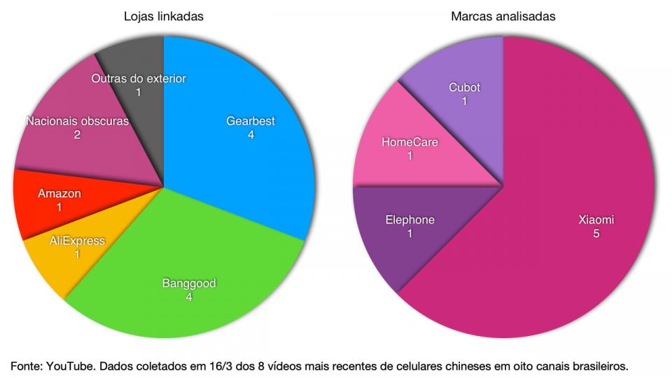 Dois gráficos mostrando a divisão de lojas e marcas citadas pelos youtubers analisados em seus vídeos de celulares chineses mais recentes.