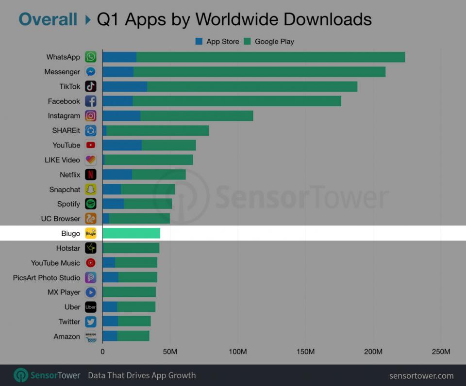 Ranking dos apps mais baixados do mundo no primeiro trimestre de 2019.