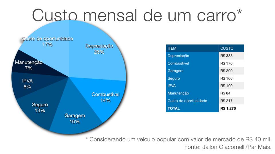 Gráfico do custo mensal de um carro.