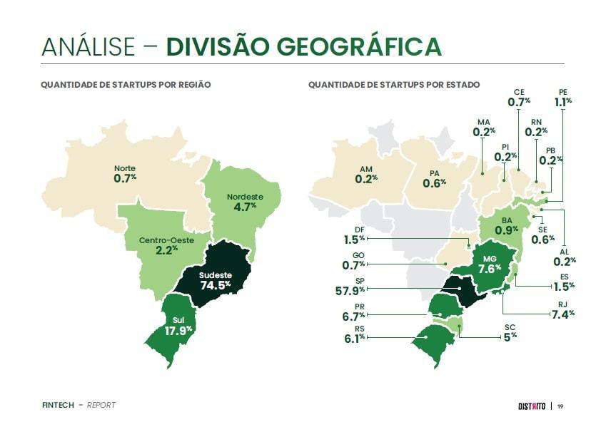 Mapa da distribuição de fintechs no Brasil por região.