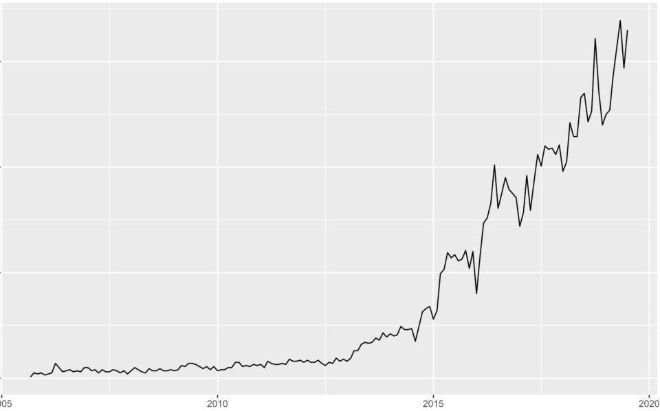 Gráfico do volume mensal de podcasts brasileiros desde 2005.