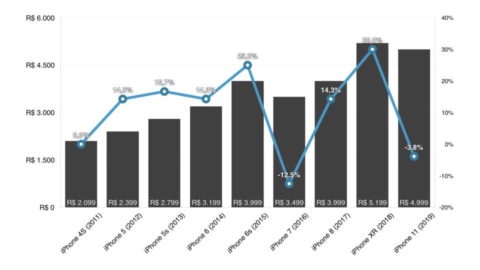 Gráfico mostrando a variação do preço do iPhone brasileiro desde 2011.