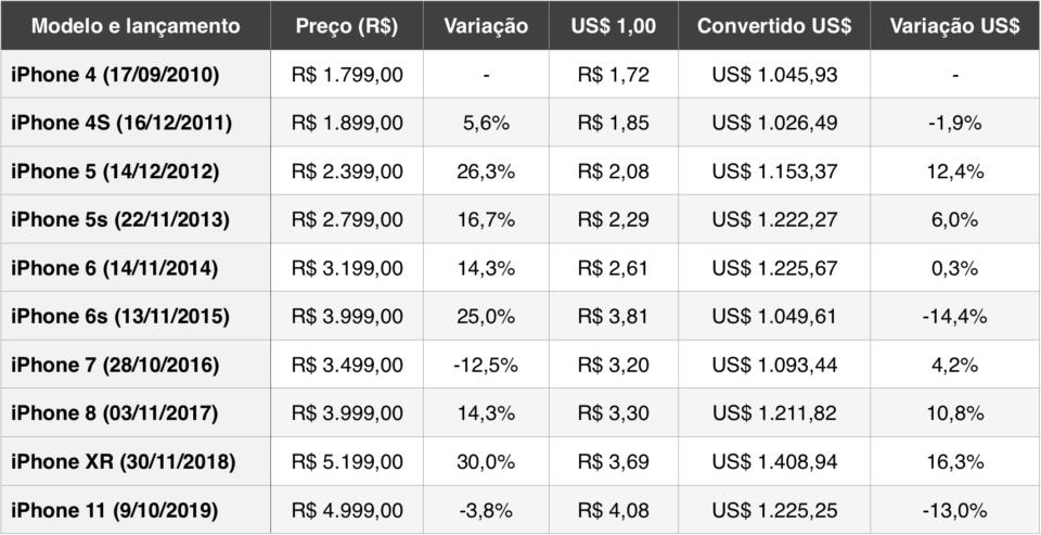 Tabela com preços e variações em real e dólar do iPhone brasileiro desde 2011.