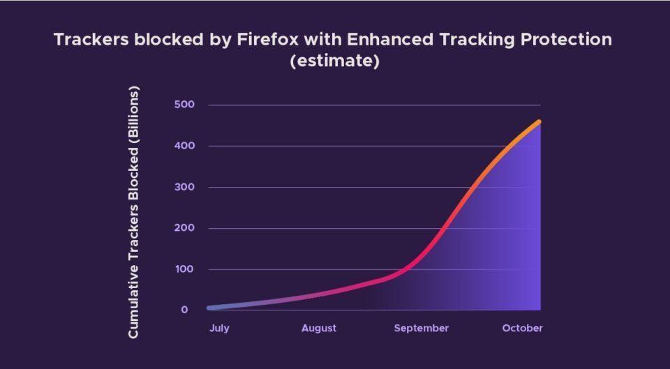 Gráfico da Mozilla mostrando 450 bilhões de códigos de rastreamento bloqueados em quatro meses.
