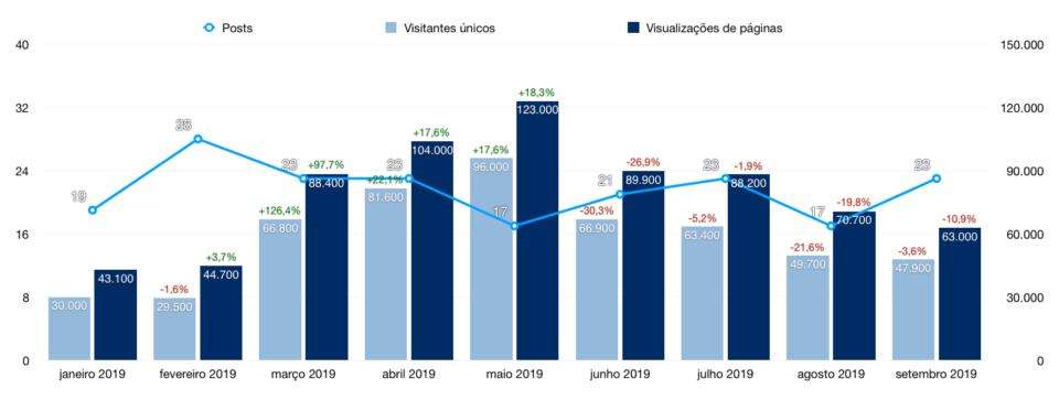 Gráfico de audiência (visitas e visualizações de páginas) do Manual do Usuário, de janeiro a setembro de 2019.