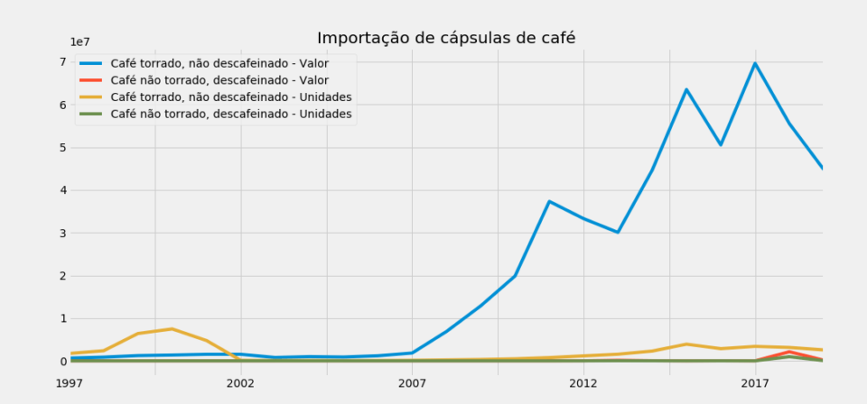 Gráfico de importações de cápsulas de café, 1997–2019.