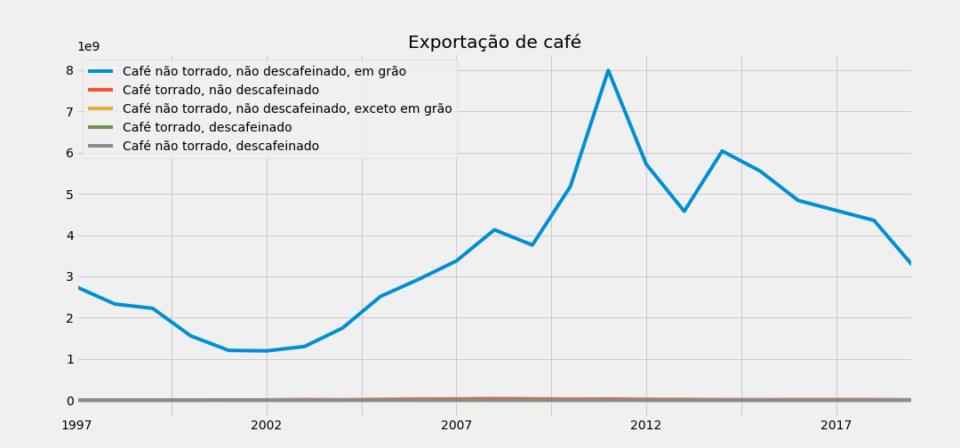 Gráfico de exportação de café do Brasil, 1997–2018.