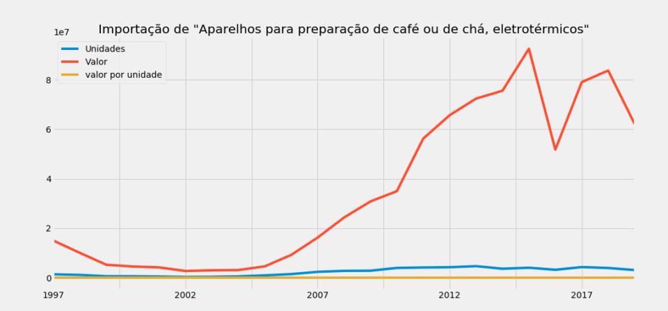 Gráfico de importações de máquinas de café e chá, 1997–2019.