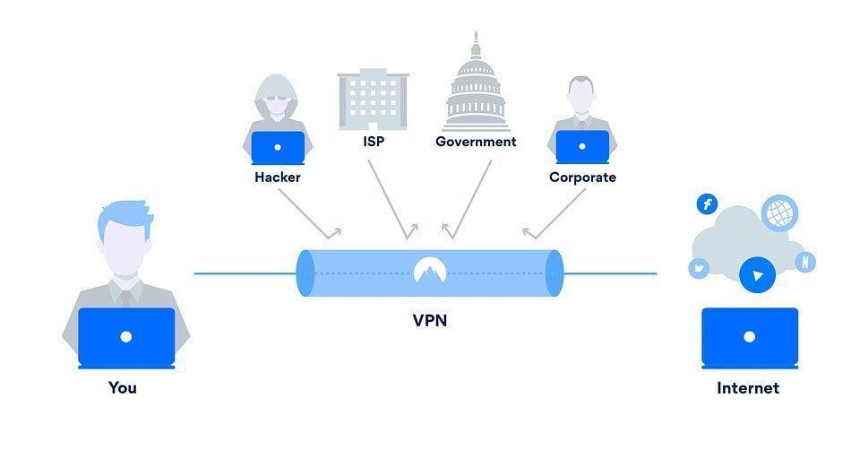 Infográfico mostrando o funcionamento de uma VPN.