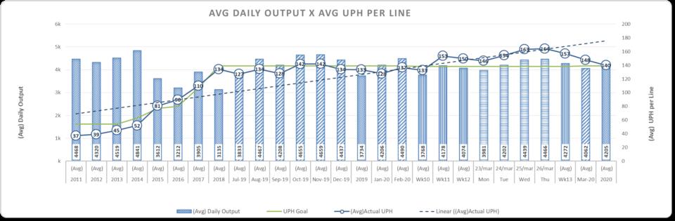 Gráfico mostrando a produtividade da Foxconn de Jundiaí até dia 26 de março.