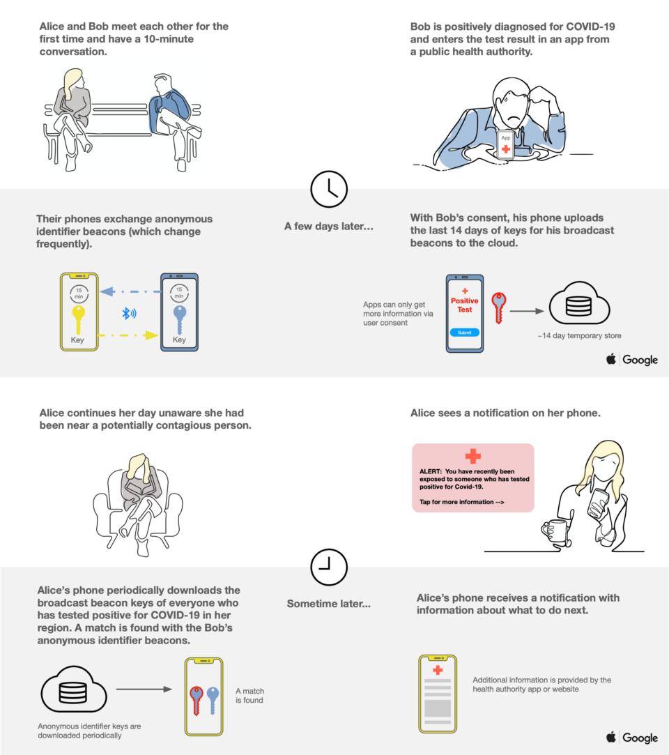 Infográfico demonstrando o funcionamento da solução de Apple e Google.