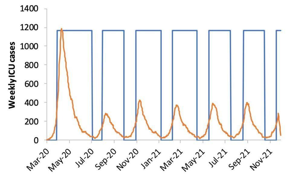 Gráfico mostrando os picos de distanciamento social para conter novos surtos de COVID-19.