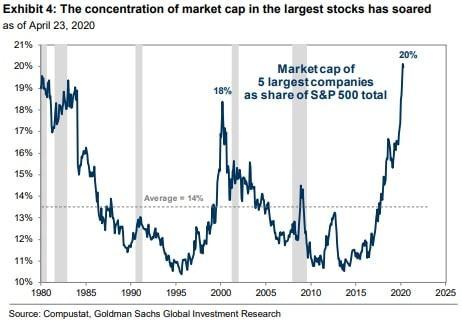 Gráfico mostrando o histórico de concentração de mercado das cinco maiores empresas do S&P.