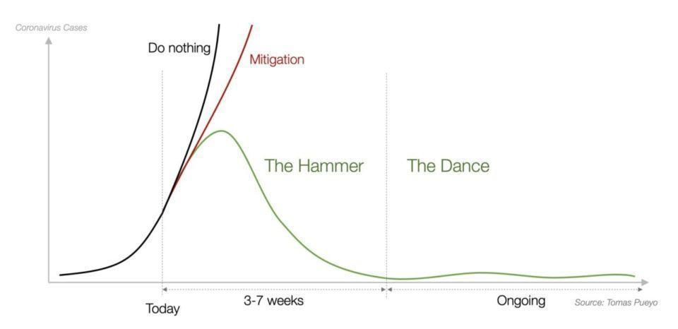 Gráfico do modelo de martelo e dança.