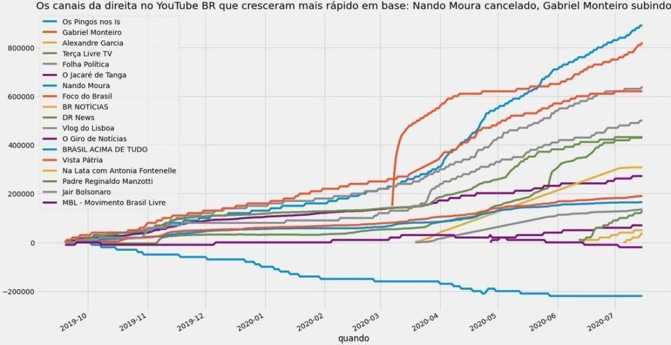 Gráfico com o desempenho em inscritos de canais de direita brasileiros do YouTube.