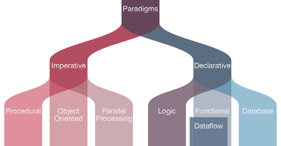 Fluxograma de paradigmas de desenvolvimento.