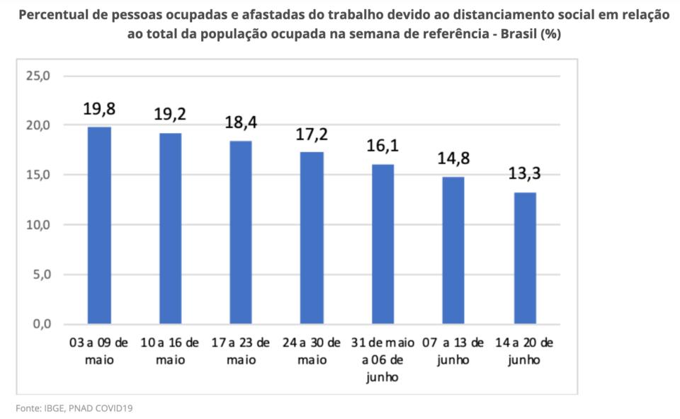 Gráfico da PNAD Covid mostrando a evolução do percentual de trabalhadores isolados durante a pandemia.