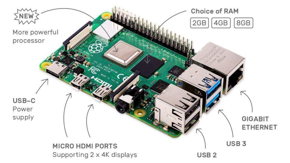 Foto do Raspberry Pi 4 com setas apontando seus componentes.