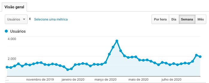 Gráfico de acessos ao site do Burlesco, com um pico entre março e abril.