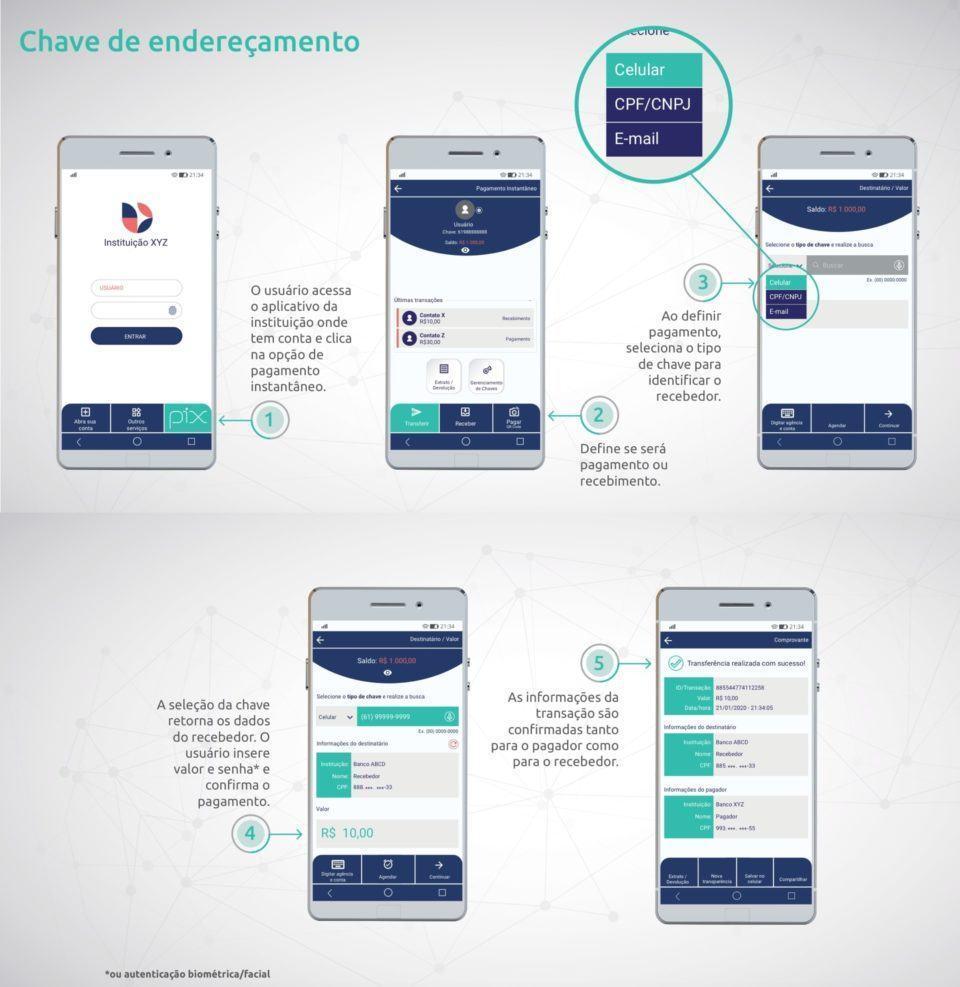 Infográfico com um esquema em cinco passos mostrando como fazer pagamentos no Pix via chave Pix.